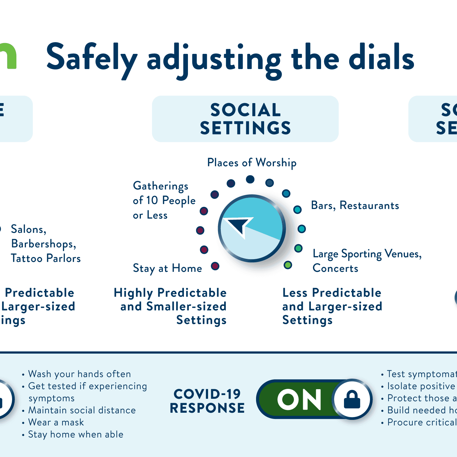 "Stay Safe MN ""Turning the Dials"" graphic. Large amounts of text; visit https://mn.gov/covid19/"