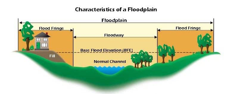 Characteristics of a Floodplain (JPG) Opens in new window